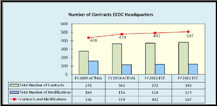 Number of Contracts EEOC Headquarters - link to tabular version