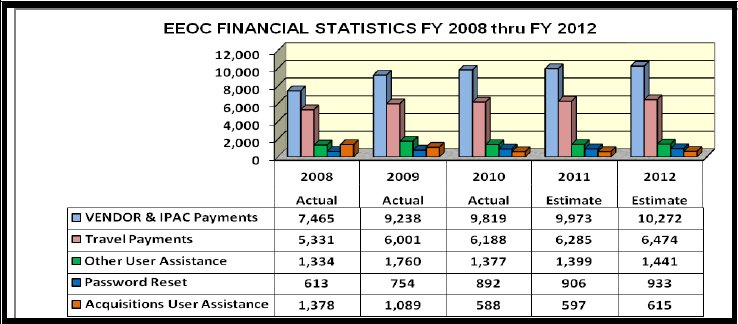 EEOC Financial Statistics 2008 - 2012 - link to tabular version