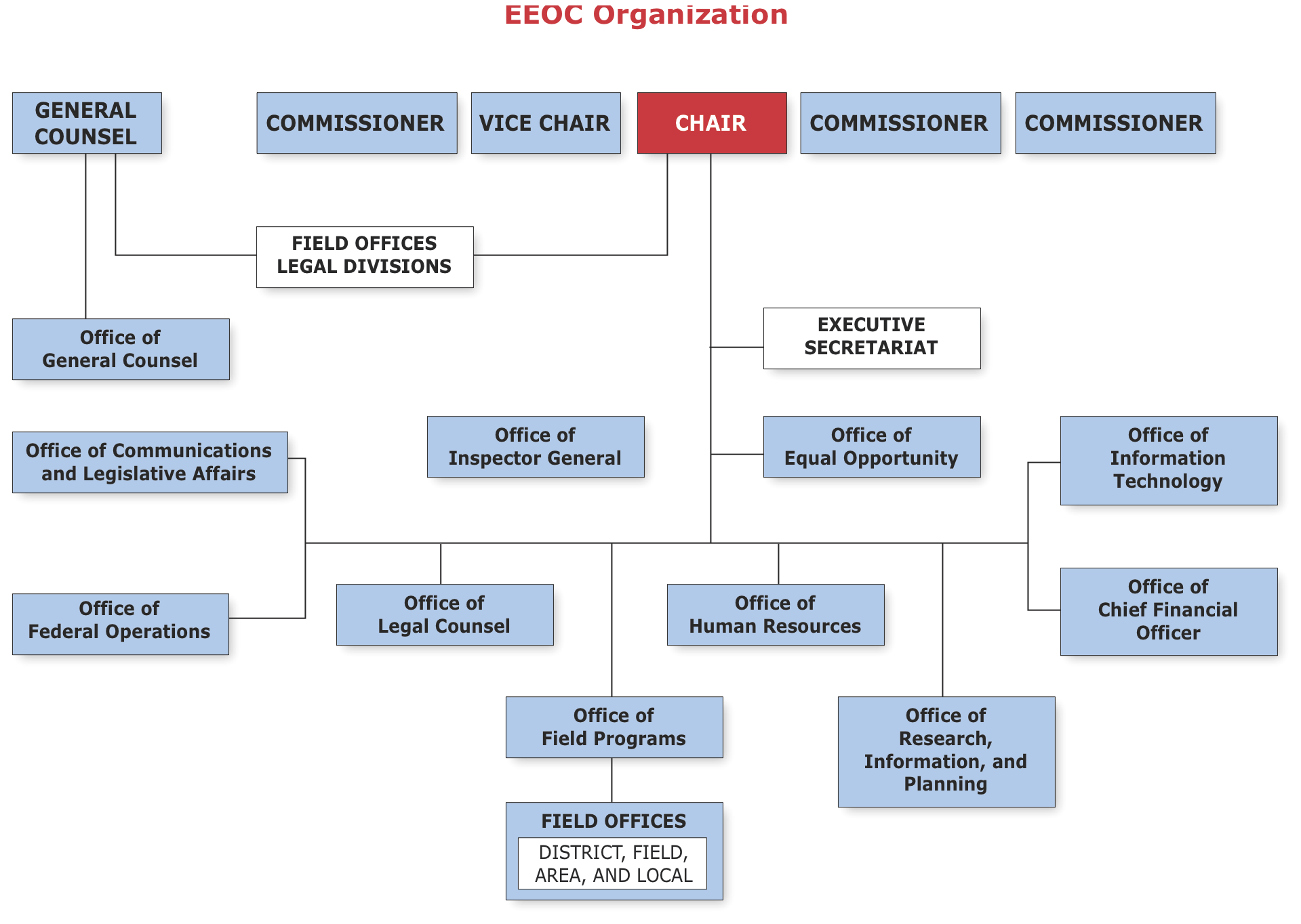 organizational structure powerpoint on walmart 3 organizational structure used by wal mart is one called a divisional from mgt 330 at university of phoenix.