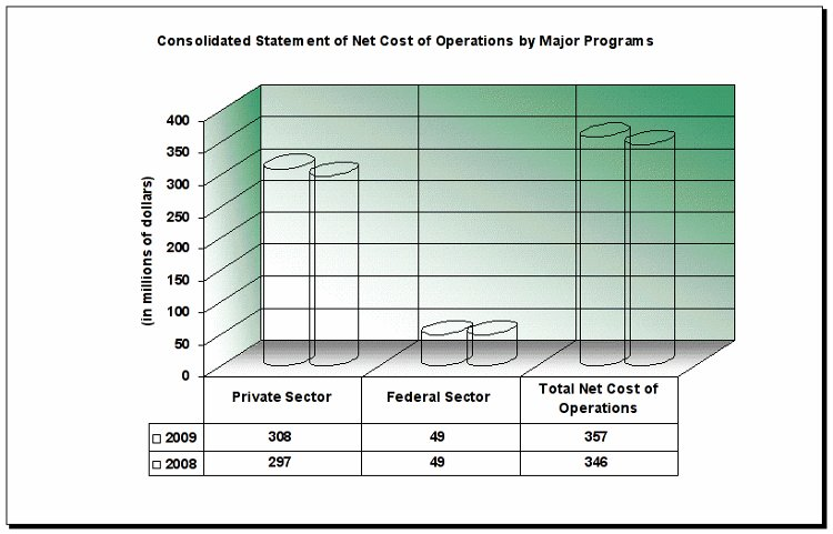 Consolidated Statement of Net Cost of Operations