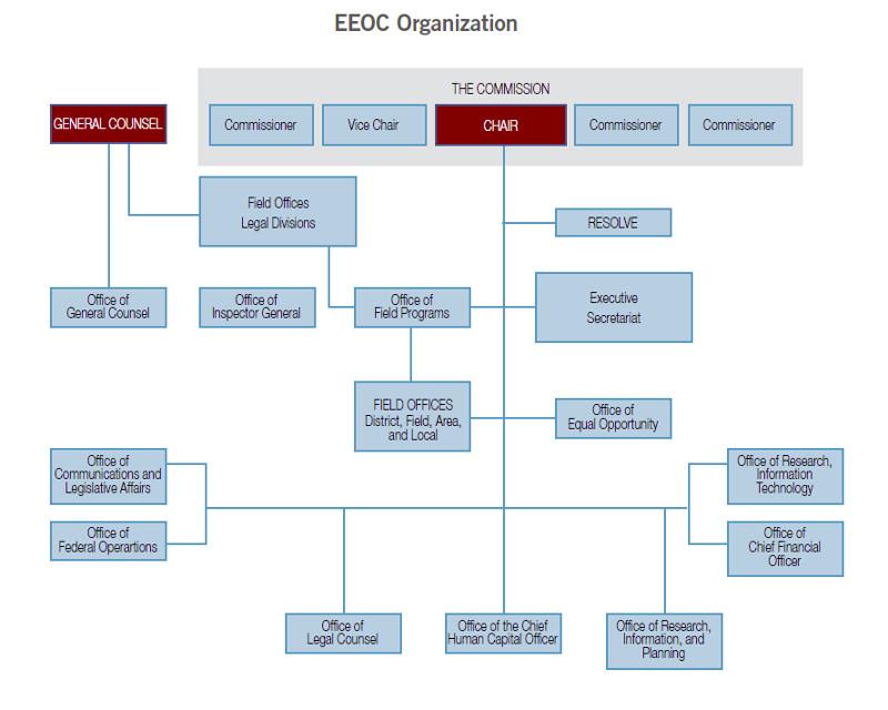 EEOC Organizational Chart