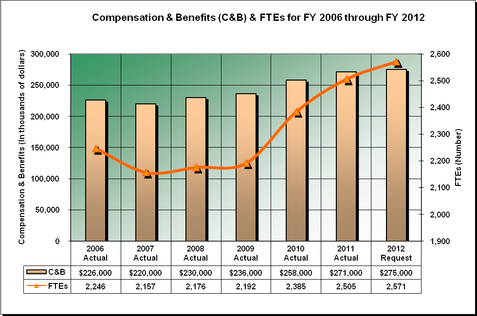 EEOC Compensation and Benefits (description in text)