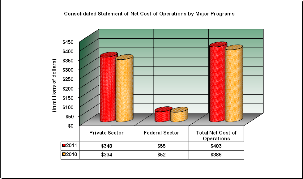EEOC Consolidated Statement of Net Cost (description in text)