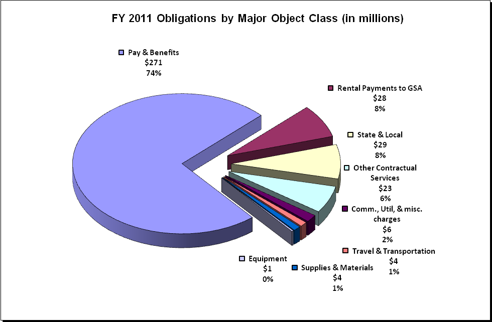 EEOC Obligations by Major Object Class (description in text)