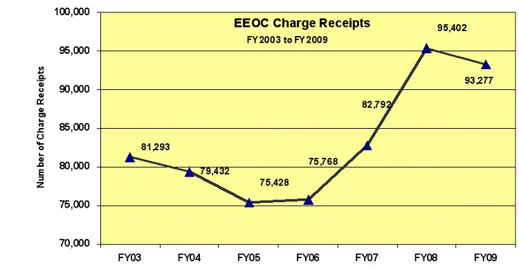 EEOC Charge Receipts