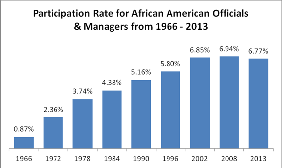 Participation Rate for African-American Officials & Managers from 1966 - 2013