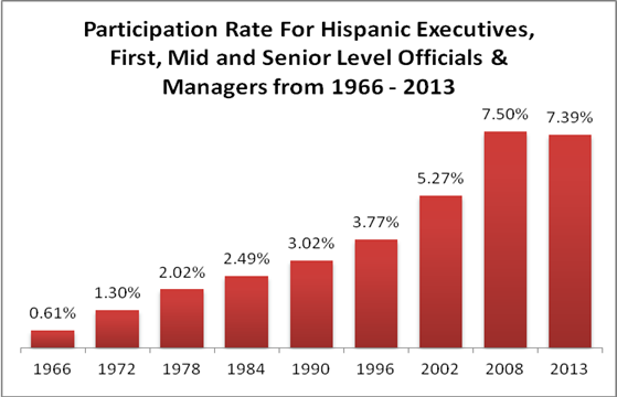 hispanics in the american workforce