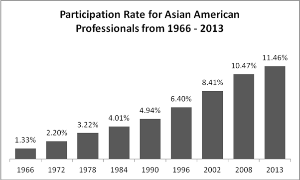 Participation Rate for Asian American Professionals from 1966 - 2013