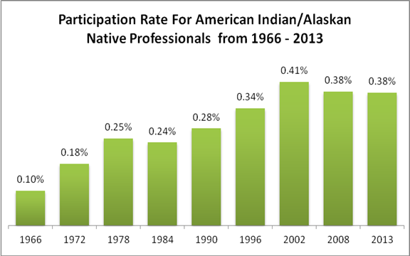 Participation Rate for American Indian/Alaskan Native Professionals from 1966 - 2013