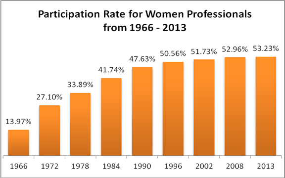 Participation Rate for Women Professionals from 1966 - 2013