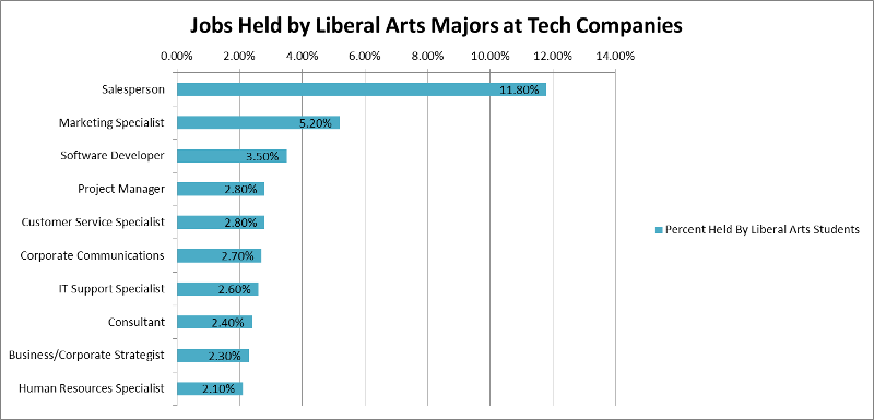 Jobs Held by Liberal Arts Majors at Tech Companies