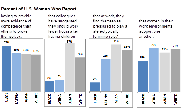 Figure 2: Percent of U.S. women who report...