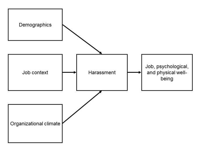 Minority group as defined by eeoc sexual harassment