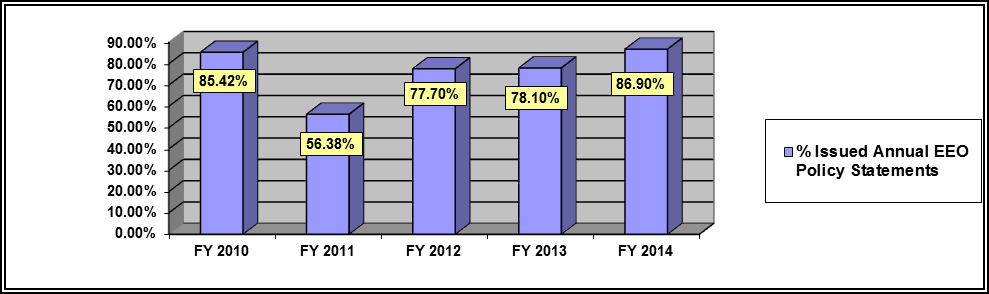 Figure 1 - Percent of Agencies that Issued EEO Policy Statements On an Annual Basis FY 2010 - FY 2014