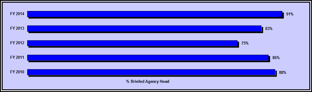 Figure 3 - Percent of Agency Heads Briefed on State of EEO FY 2010 - FY 2014