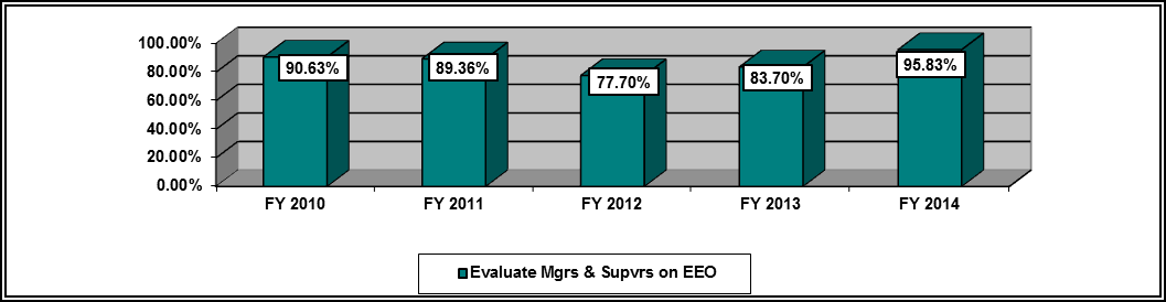 Figure 4 - Percent of Agencies that Evaluate Managers and Supervisors on their Commitment to EEO FY 2010 - FY 2014