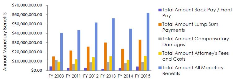 2015 Federal Sector Report